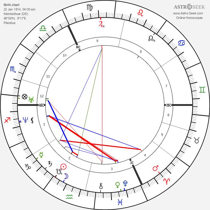 Eduard Zeller - Astrology Natal Birth Chart