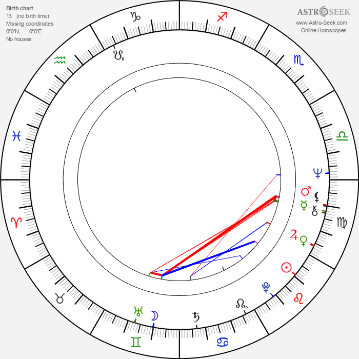 Eduard Žemla - Astrology Natal Birth Chart