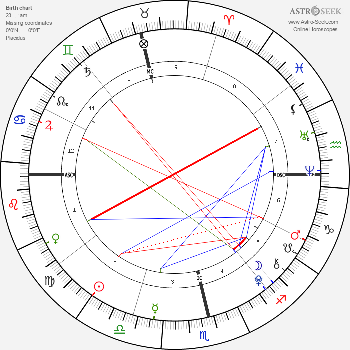 Eduardo Barrichello - Astrology Natal Birth Chart