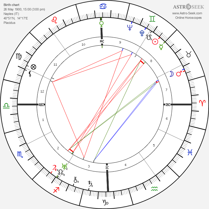 Eduardo De Filippo - Astrology Natal Birth Chart