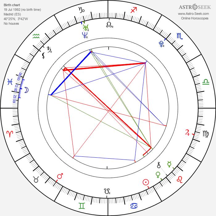 Eduardo García - Astrology Natal Birth Chart