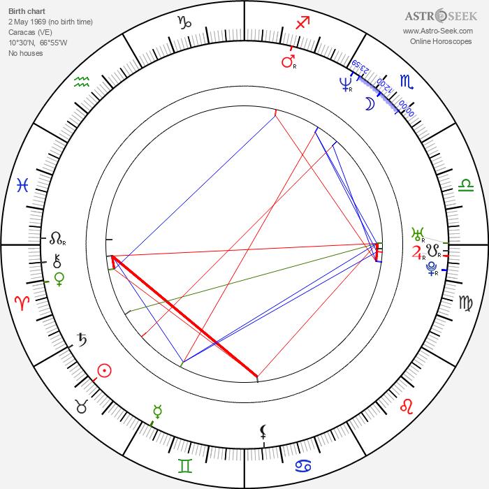 Eduardo Luna - Astrology Natal Birth Chart