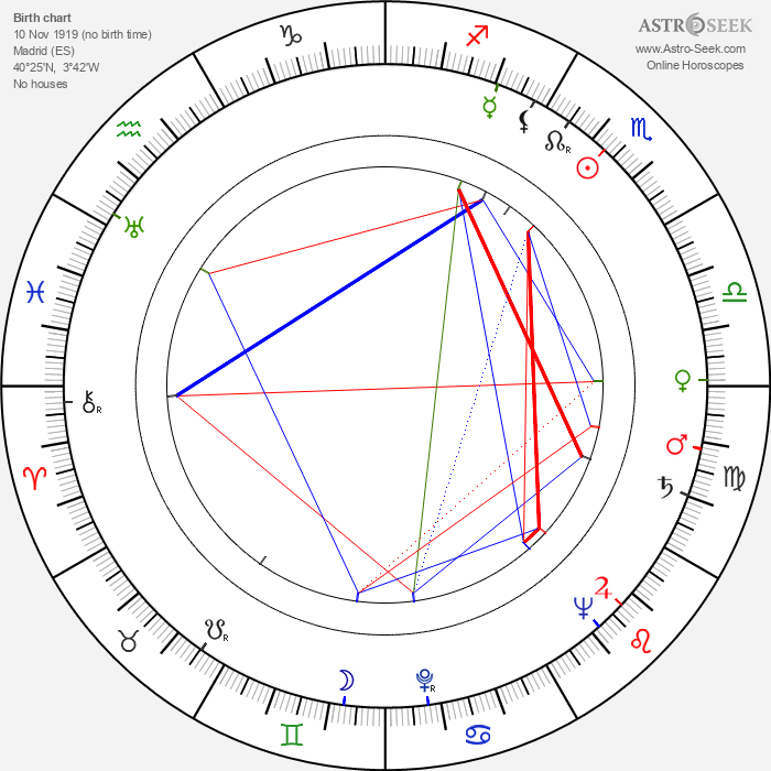 Eduardo Manzanos Brochero - Astrology Natal Birth Chart