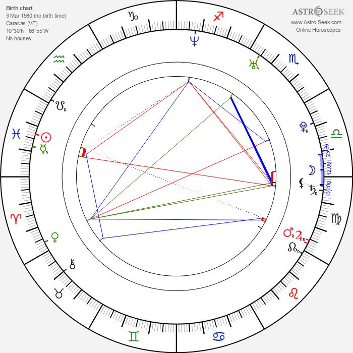 Eduardo Orozco - Astrology Natal Birth Chart