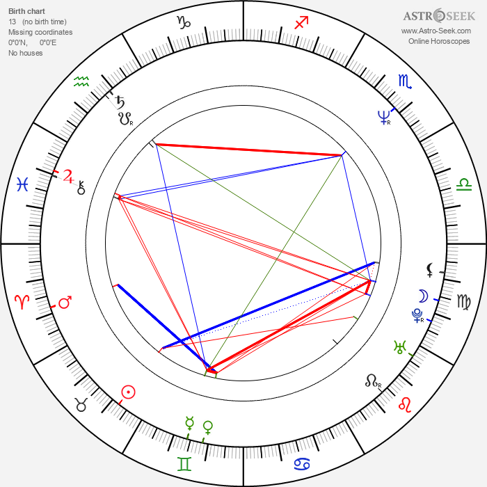 Eduardo Palomo - Astrology Natal Birth Chart