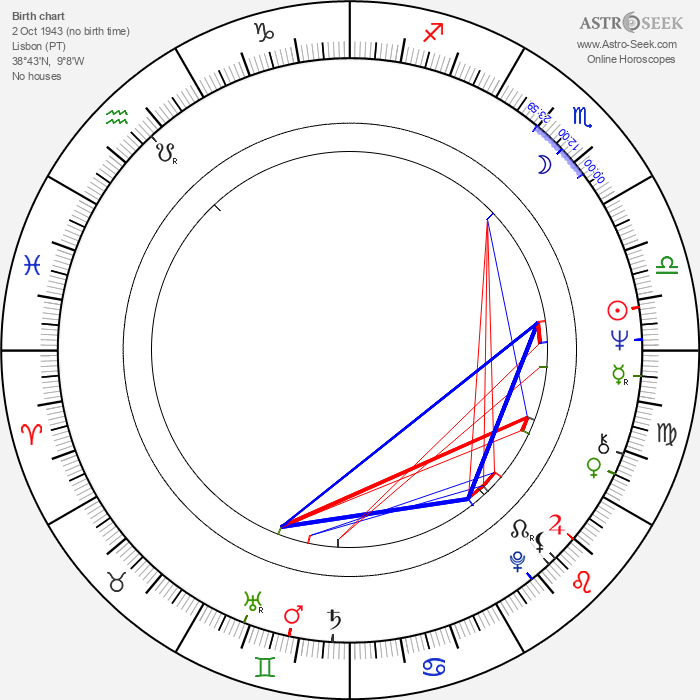 Eduardo Serra - Astrology Natal Birth Chart