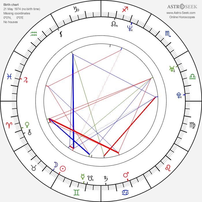 Eduardo Verástegui - Astrology Natal Birth Chart