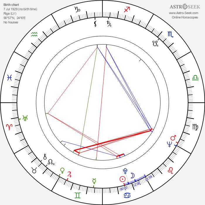 Eduards Pavuls - Astrology Natal Birth Chart