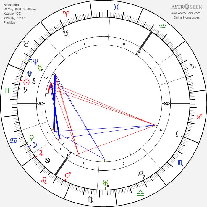 Edvard Beneš - Astrology Natal Birth Chart
