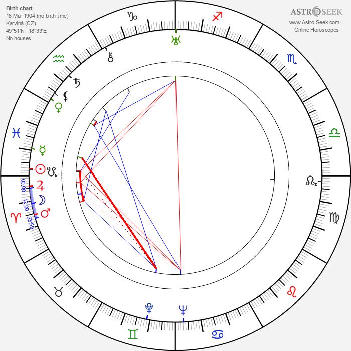 Edvard Cenek - Astrology Natal Birth Chart