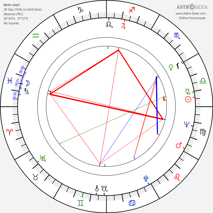 Edvard Radzinsky - Astrology Natal Birth Chart