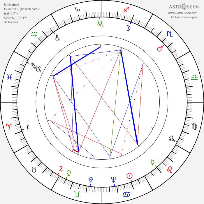 Edvin Laine - Astrology Natal Birth Chart