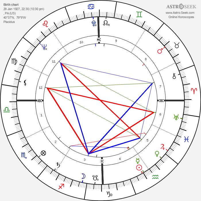 Edward Abbey - Astrology Natal Birth Chart