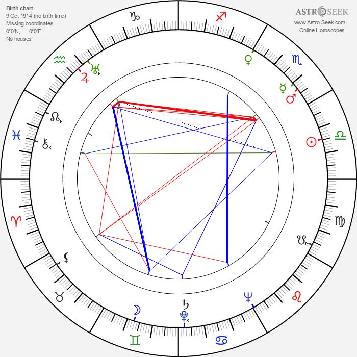 Edward Andrews - Astrology Natal Birth Chart