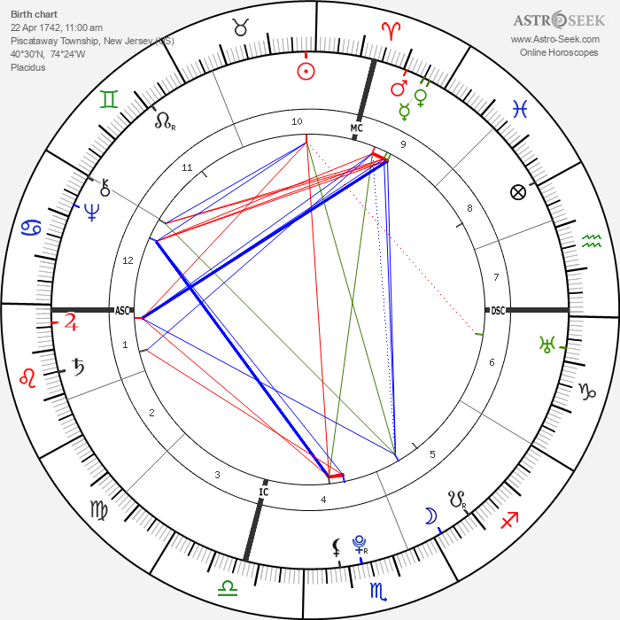 Edward Antill - Astrology Natal Birth Chart
