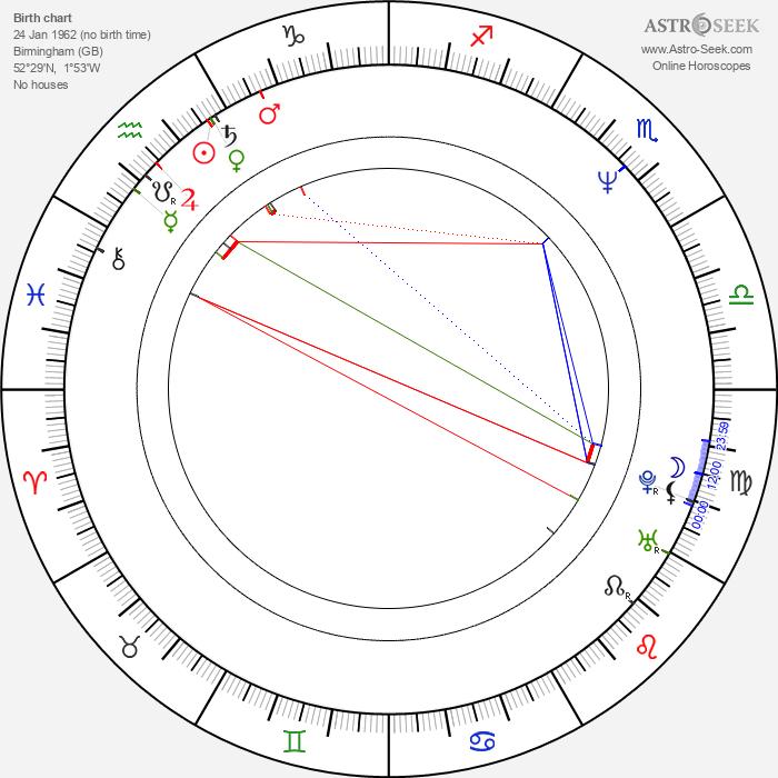 Edward Atterton - Astrology Natal Birth Chart