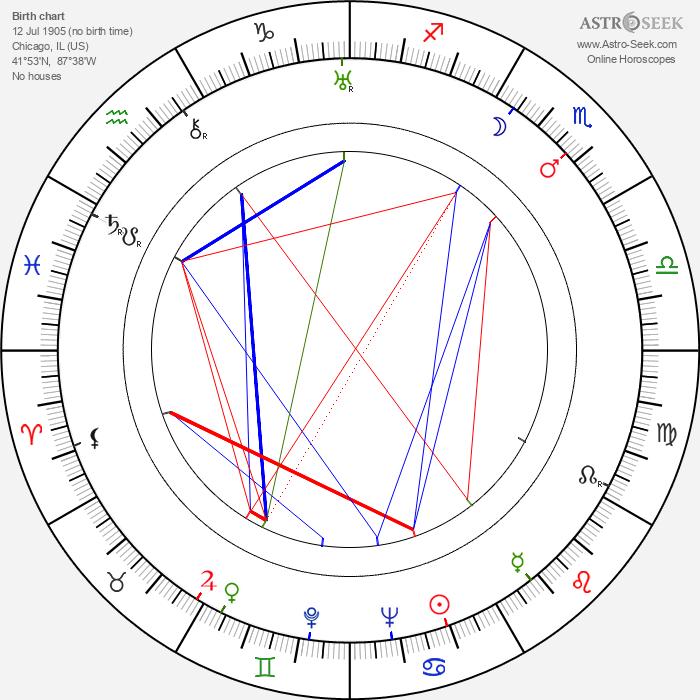 Edward Bernds - Astrology Natal Birth Chart