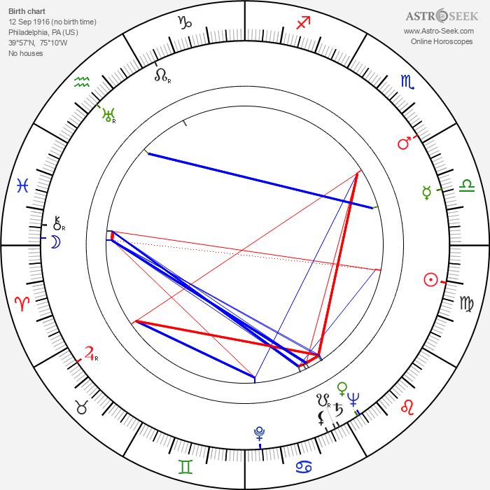 Edward Binns - Astrology Natal Birth Chart