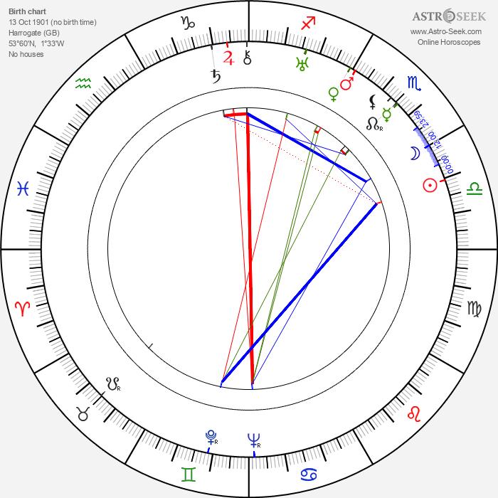 Edward Chapman - Astrology Natal Birth Chart