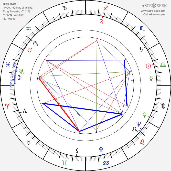Edward D. Wood Jr. - Astrology Natal Birth Chart