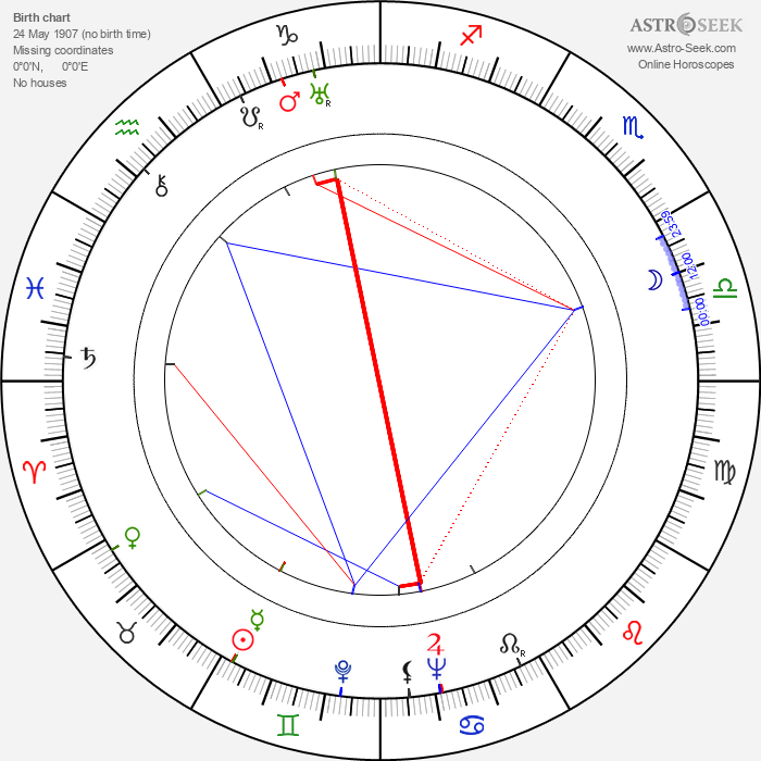 Edward Dein - Astrology Natal Birth Chart