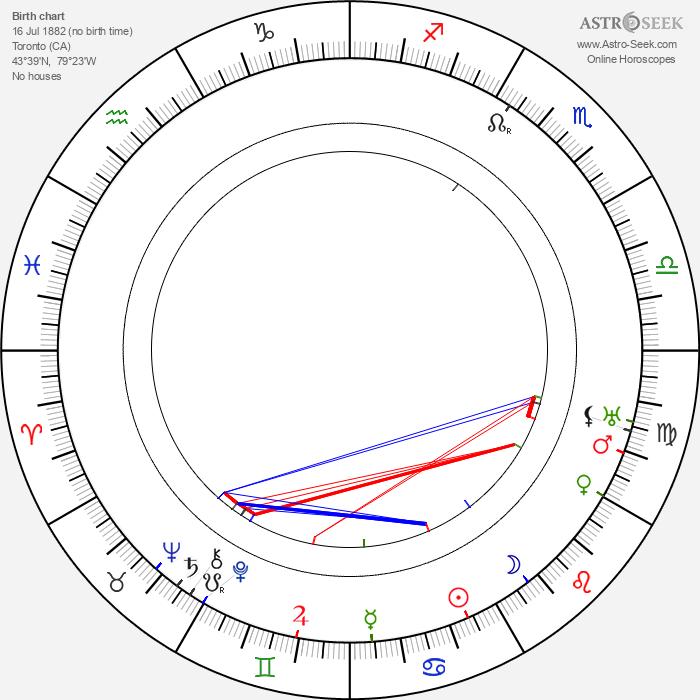 Edward Earle - Astrology Natal Birth Chart