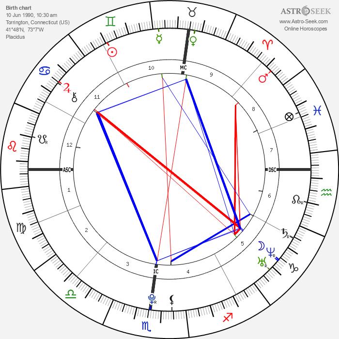 Edward Ebersol - Astrology Natal Birth Chart