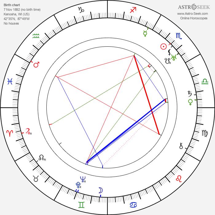 Edward F. Cline - Astrology Natal Birth Chart
