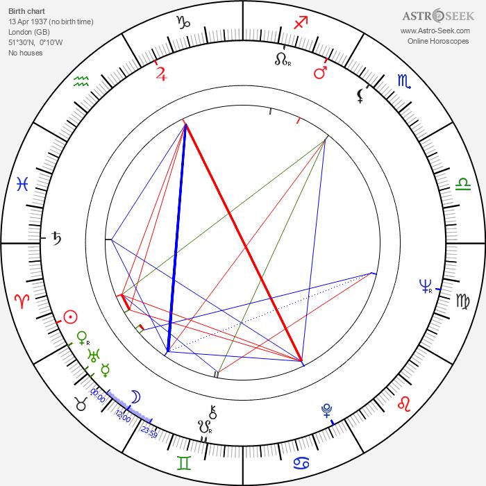 Edward Fox - Astrology Natal Birth Chart