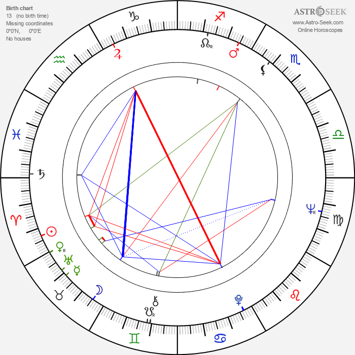 Edward Fox - Astrology Natal Birth Chart