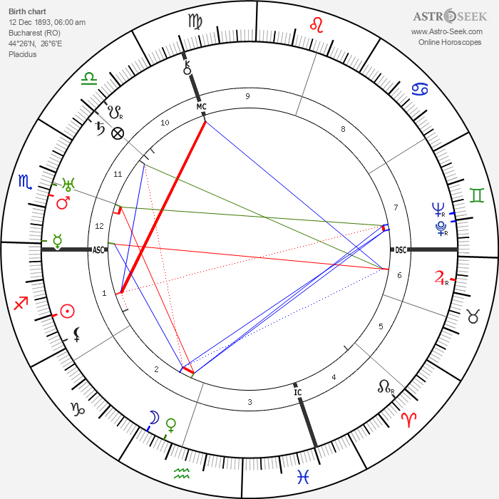 Edward G. Robinson - Astrology Natal Birth Chart