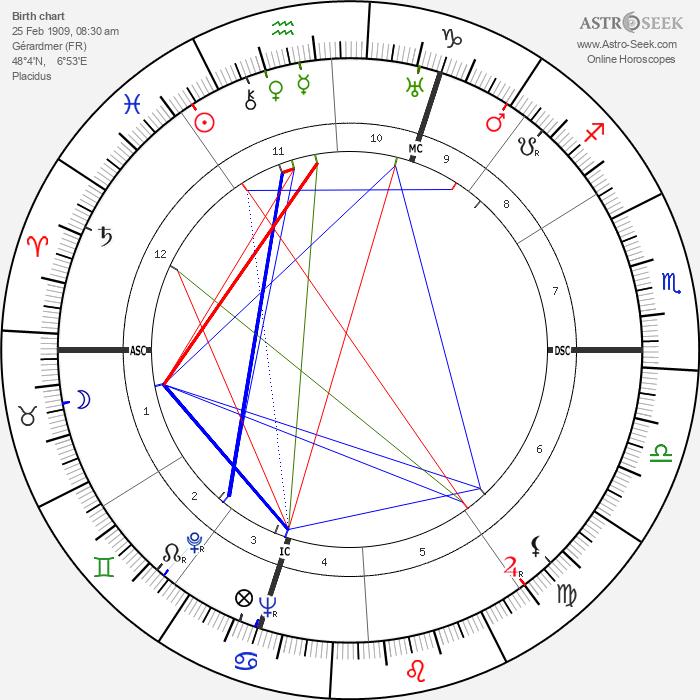 Edward Gardère - Astrology Natal Birth Chart