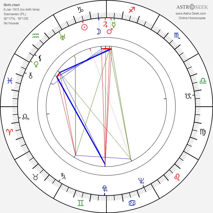 Edward Gierek - Astrology Natal Birth Chart