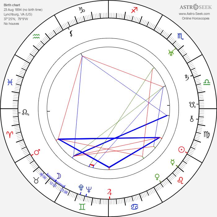 Edward H. Griffith - Astrology Natal Birth Chart
