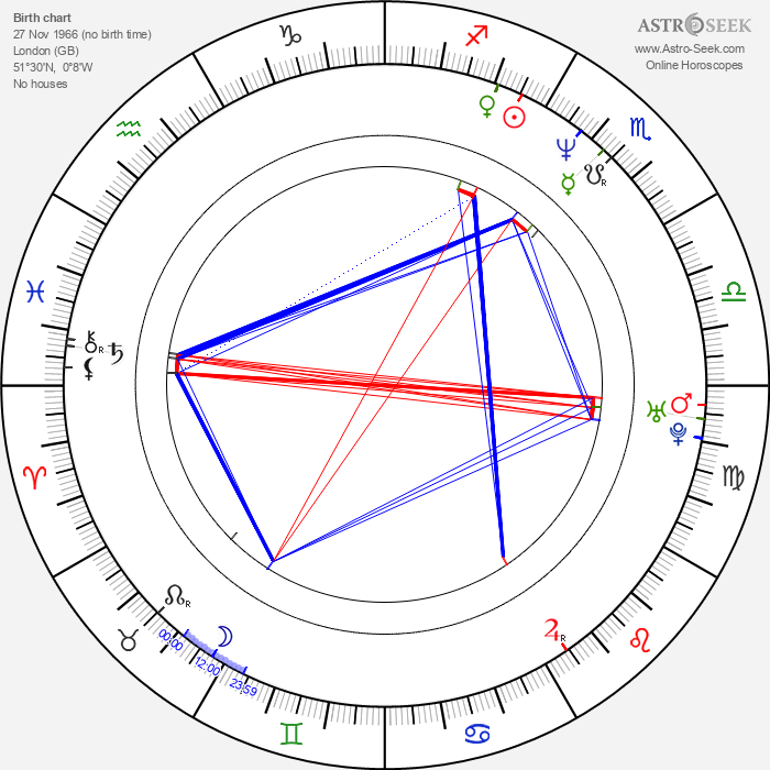 Edward Hall - Astrology Natal Birth Chart