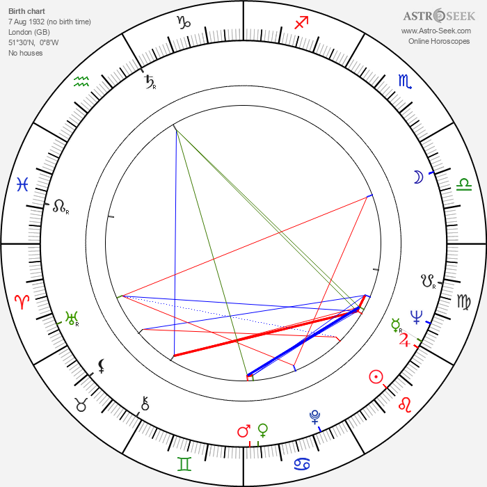 Edward Hardwicke - Astrology Natal Birth Chart