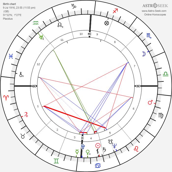 Edward Heath - Astrology Natal Birth Chart