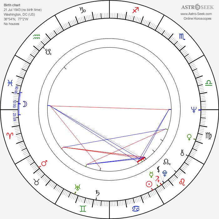 Edward Herrmann - Astrology Natal Birth Chart