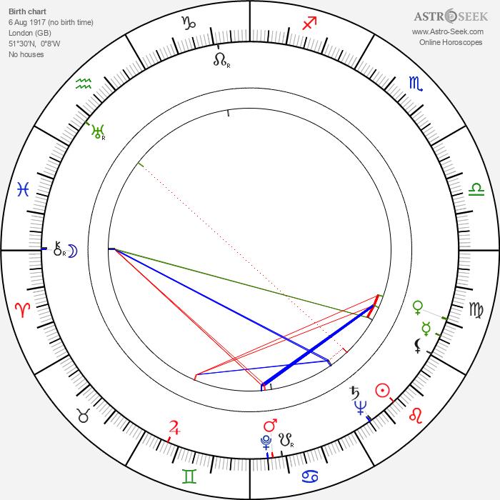 Edward Jewesbury - Astrology Natal Birth Chart