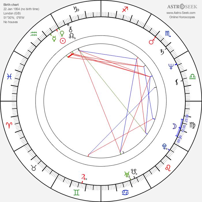 Edward Ka-Spel - Astrology Natal Birth Chart