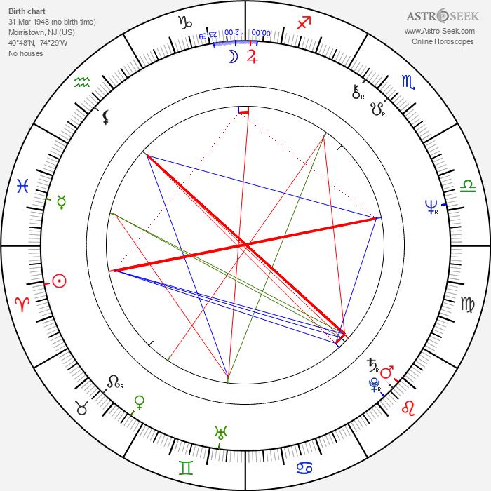 Edward Lachman - Astrology Natal Birth Chart