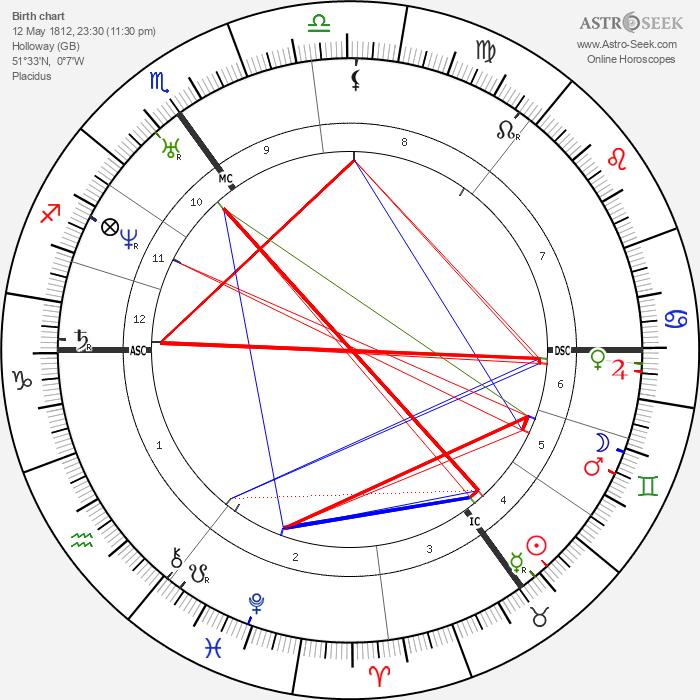Edward Lear - Astrology Natal Birth Chart