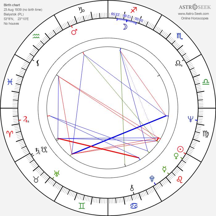 Edward Linde-Lubaszenko - Astrology Natal Birth Chart