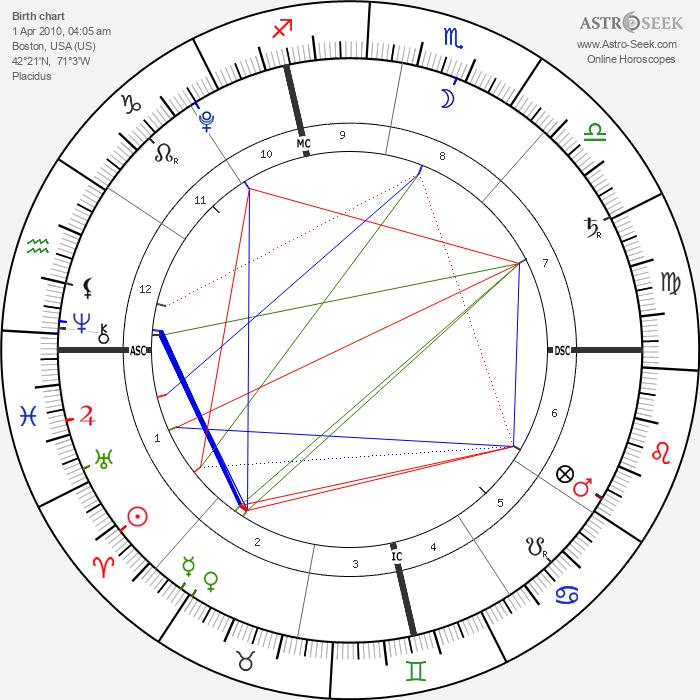 Edward Lockhart - Astrology Natal Birth Chart