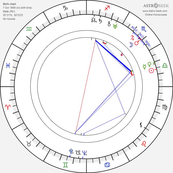 Edward Ludwig - Astrology Natal Birth Chart
