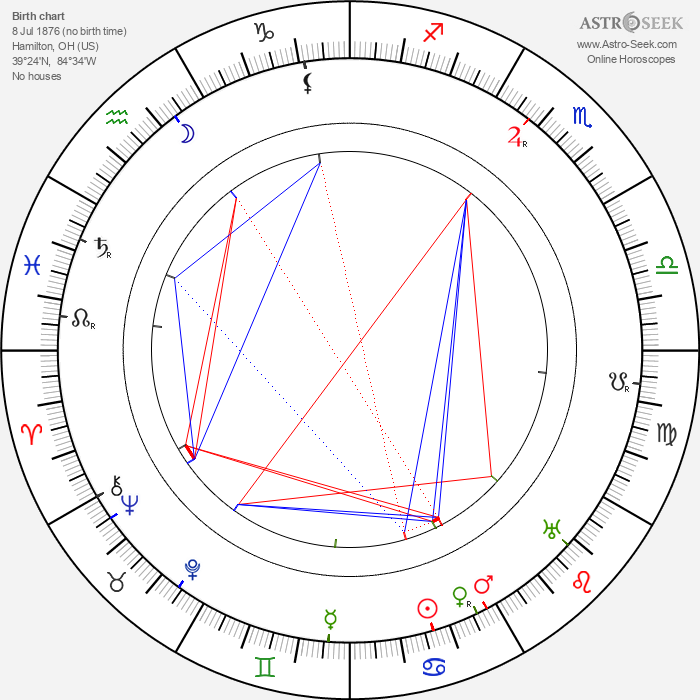 Edward Martindel - Astrology Natal Birth Chart