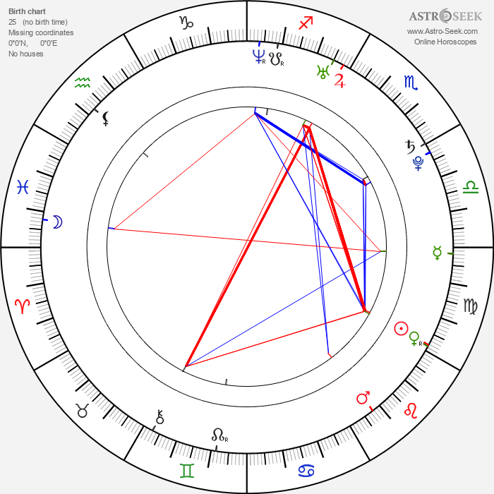 Edward McHenry - Astrology Natal Birth Chart