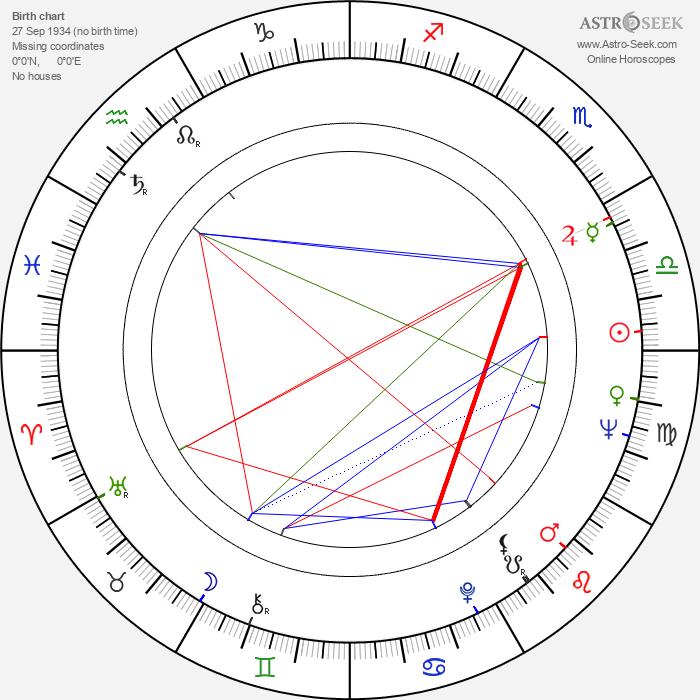 Edward Meeks - Astrology Natal Birth Chart