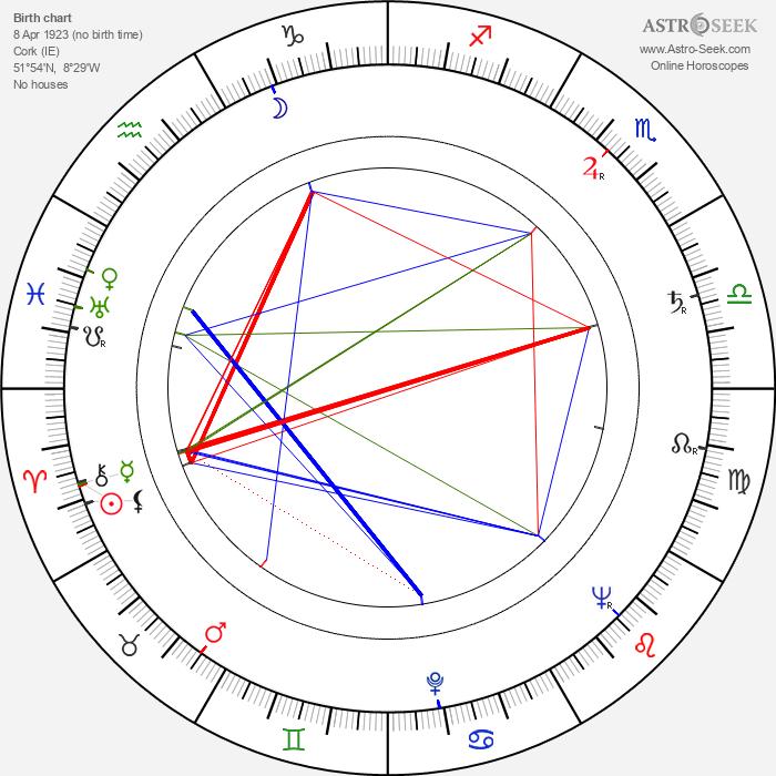 Edward Mulhare - Astrology Natal Birth Chart