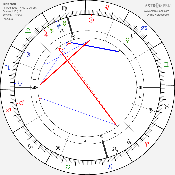 Edward Norton - Astrology Natal Birth Chart